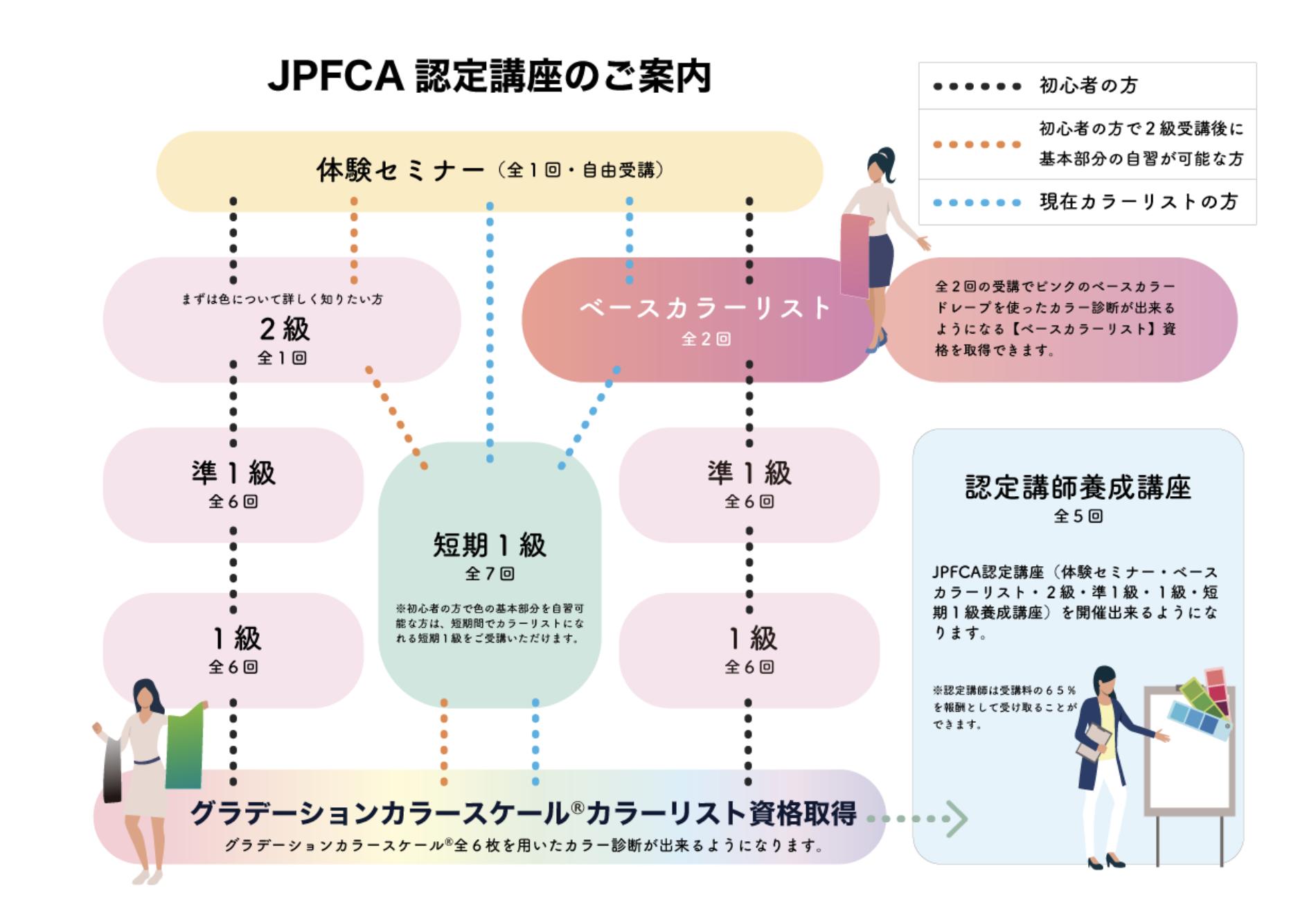 札幌パーソナルファッションカラーリスト養成講座・資格取得チャート